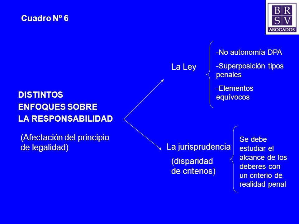 Cuadro Nº 6 DISTINTOS ENFOQUES SOBRE LA RESPONSABILIDAD La Ley La jurisprudencia (disparidad de criterios) -No autonomía DPA -Superposición tipos pena