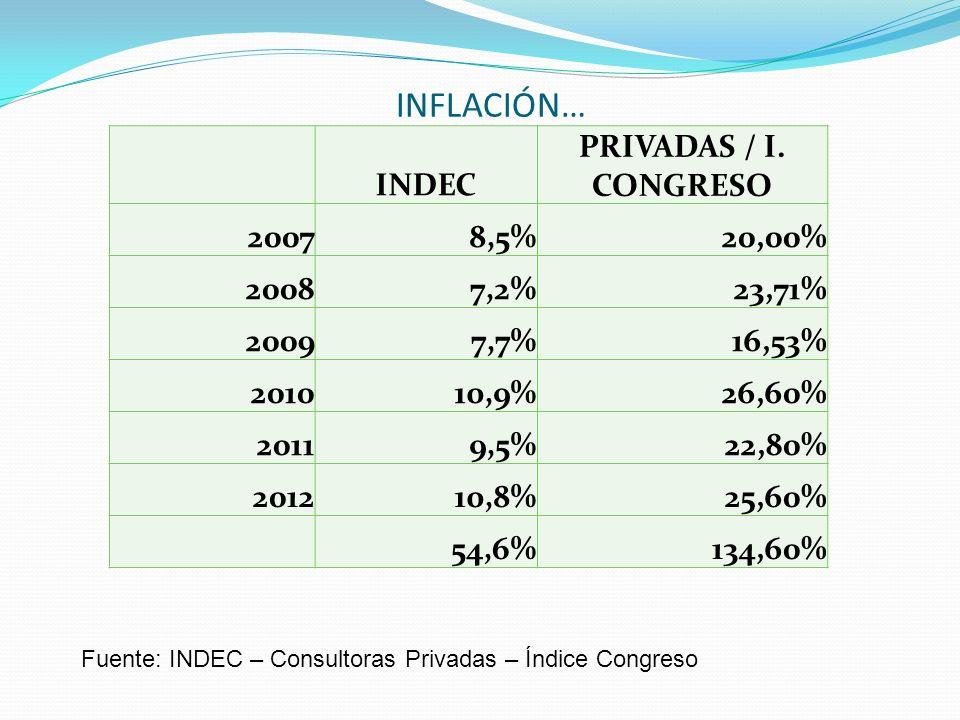 INFLACIÓN… INDEC PRIVADAS / I. CONGRESO 20078,5%20,00% 20087,2%23,71% 20097,7%16,53% 201010,9%26,60% 20119,5%22,80% 201210,8%25,60% 54,6%134,60% Fuent