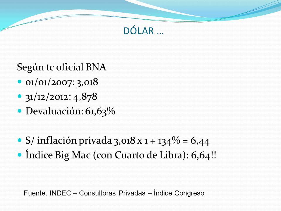 DÓLAR … Fuente: INDEC – Consultoras Privadas – Índice Congreso Según tc oficial BNA 01/01/2007: 3,018 31/12/2012: 4,878 Devaluación: 61,63% S/ inflaci
