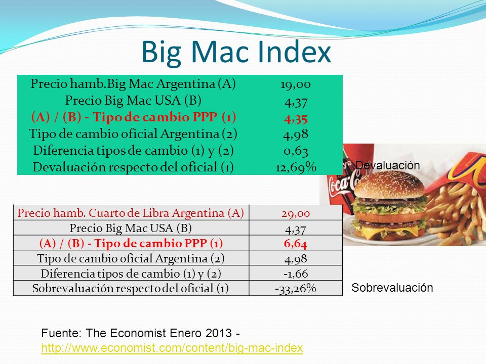 Fuente: The Economist Enero 2013 - http://www.economist.com/content/big-mac-index http://www.economist.com/content/big-mac-index Big Mac Index Precio