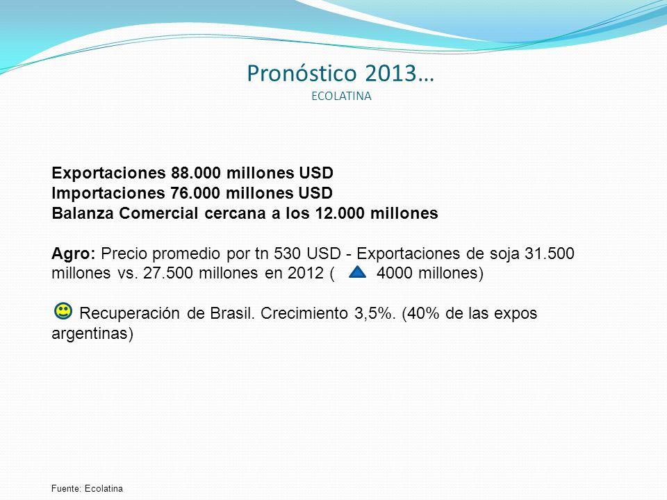 Pronóstico 2013… ECOLATINA Exportaciones 88.000 millones USD Importaciones 76.000 millones USD Balanza Comercial cercana a los 12.000 millones Agro: P