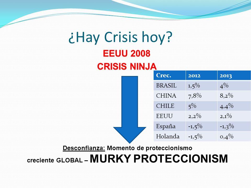 EEUU 2008 CRISIS NINJA ¿Hay Crisis hoy? Desconfianza: Momento de proteccionismo creciente GLOBAL – MURKY PROTECCIONISM Crec.20122013 BRASIL1,5%4% CHIN