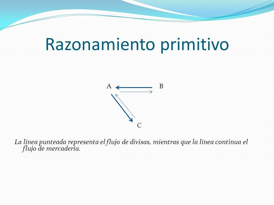 Razonamiento primitivo A B C La línea punteada representa el flujo de divisas, mientras que la línea continua el flujo de mercadería.
