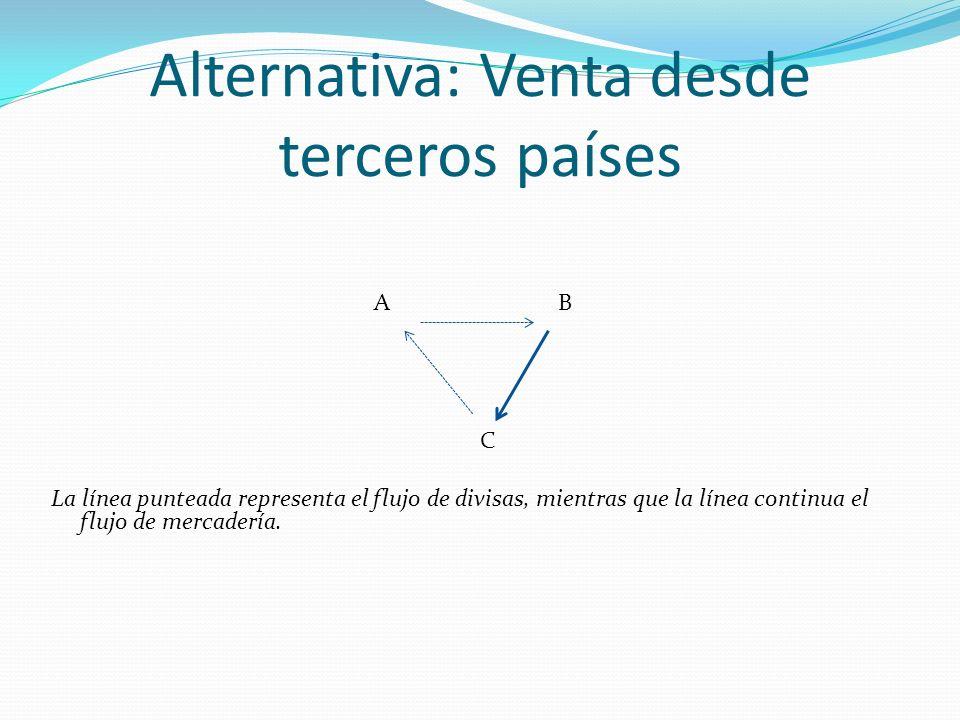 Alternativa: Venta desde terceros países A B C La línea punteada representa el flujo de divisas, mientras que la línea continua el flujo de mercadería