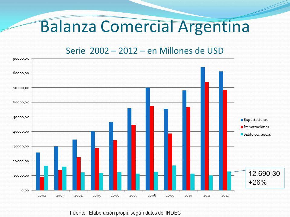 Respecto del ingreso de divisas – (importe y bancos)