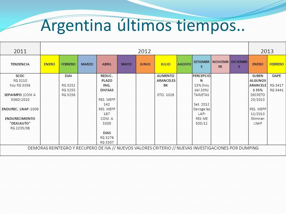 Argentina últimos tiempos.. 201120122013 TENDENCIAENEROFEBREROMARZOABRILMAYOJUNIOJULIOAGOSTO SETIEMBR E NOVIEMB RE DICIEMBR E ENEROFEBRERO SCOC RG 321