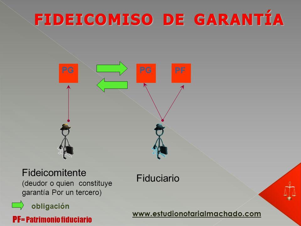 PG Fideicomitente (deudor o quien constituye garantía Por un tercero) Fiduciario obligación www.estudionotarialmachado.com