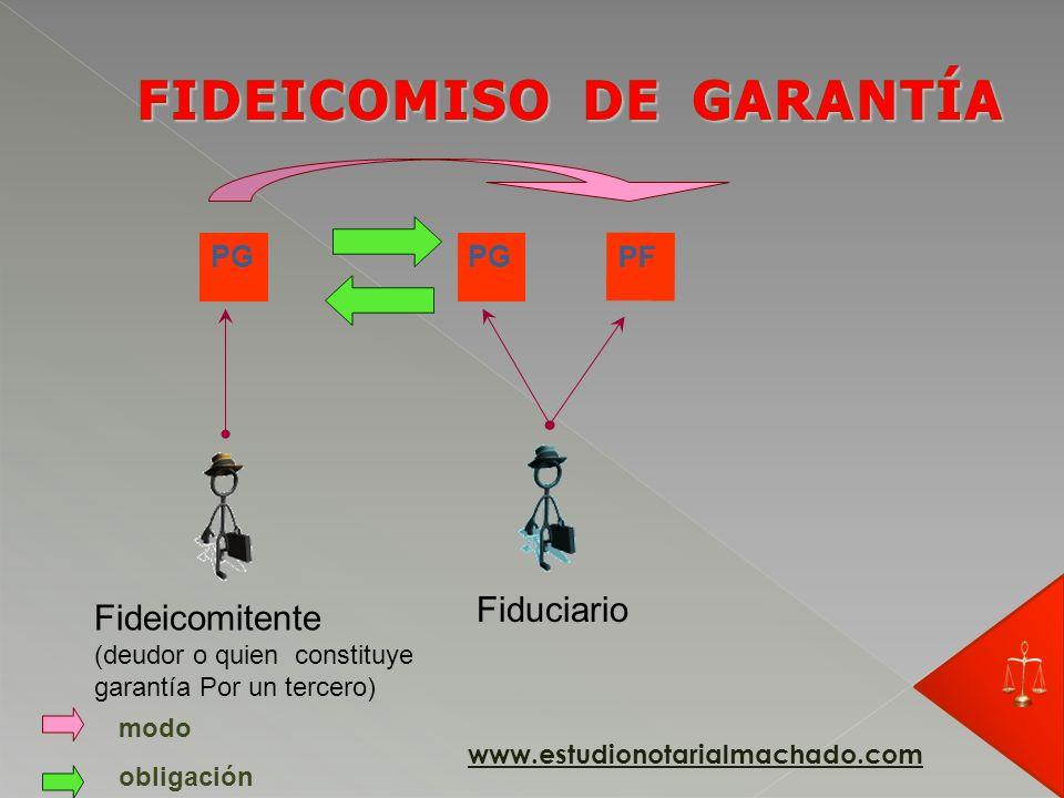 PG Fideicomitente (deudor o quien constituye garantía Por un tercero) Fiduciario obligación PF PF = Patrimonio fiduciario www.estudionotarialmachado.c