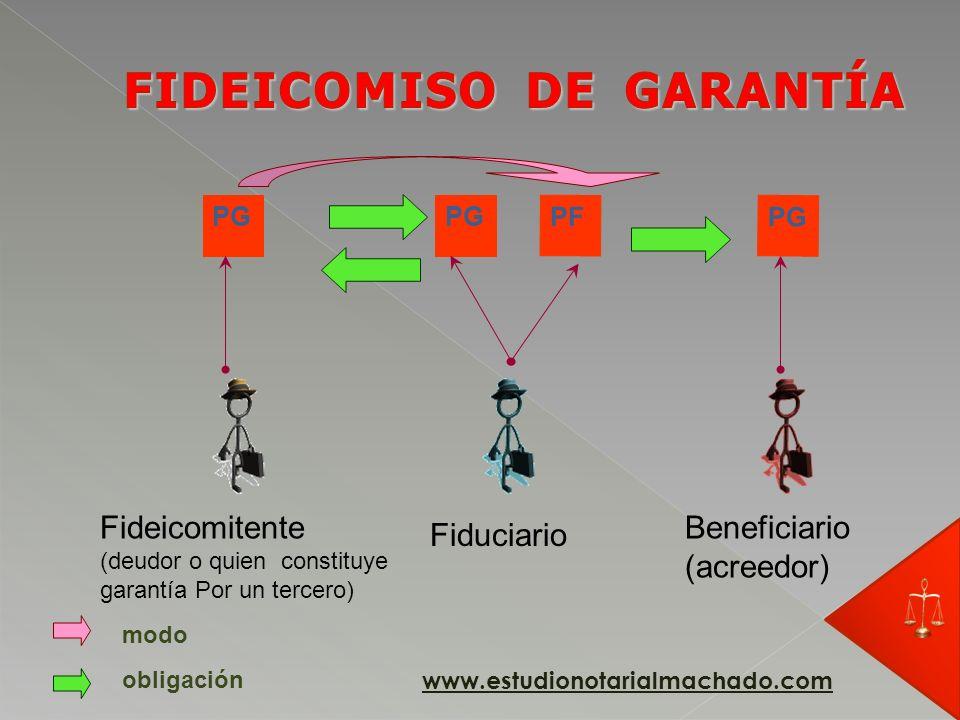 PG Fideicomitente (deudor o quien constituye garantía Por un tercero) Fiduciario obligación PF modo www.estudionotarialmachado.com
