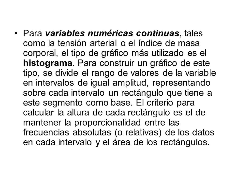 Para variables numéricas continuas, tales como la tensión arterial o el índice de masa corporal, el tipo de gráfico más utilizado es el histograma. Pa