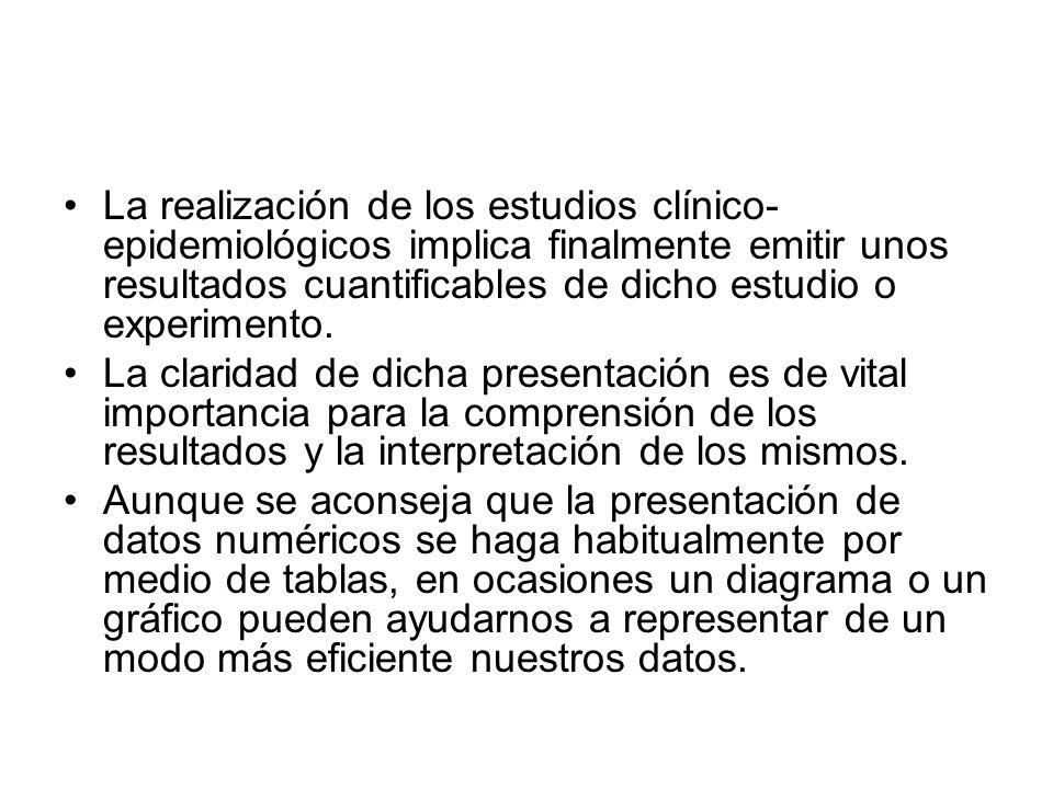 La realización de los estudios clínico- epidemiológicos implica finalmente emitir unos resultados cuantificables de dicho estudio o experimento. La cl