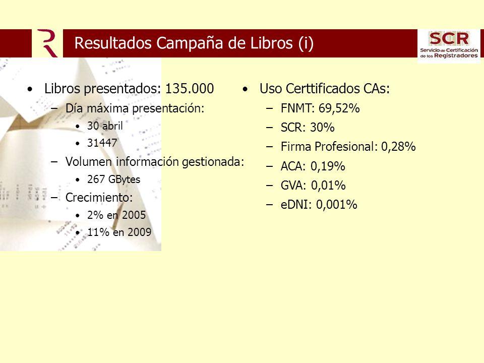 Resultados Campaña de Libros (i) Libros presentados: 135.000 –Día máxima presentación: 30 abril 31447 –Volumen información gestionada: 267 GBytes –Crecimiento: 2% en 2005 11% en 2009 Uso Certtificados CAs: –FNMT: 69,52% –SCR: 30% –Firma Profesional: 0,28% –ACA: 0,19% –GVA: 0,01% –eDNI: 0,001%