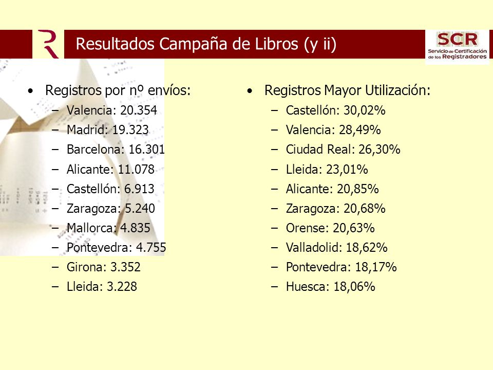 Resultados Campaña de Libros (y ii) Registros por nº envíos: –Valencia: 20.354 –Madrid: 19.323 –Barcelona: 16.301 –Alicante: 11.078 –Castellón: 6.913 –Zaragoza: 5.240 –Mallorca: 4.835 –Pontevedra: 4.755 –Girona: 3.352 –Lleida: 3.228 Registros Mayor Utilización: –Castellón: 30,02% –Valencia: 28,49% –Ciudad Real: 26,30% –Lleida: 23,01% –Alicante: 20,85% –Zaragoza: 20,68% –Orense: 20,63% –Valladolid: 18,62% –Pontevedra: 18,17% –Huesca: 18,06%