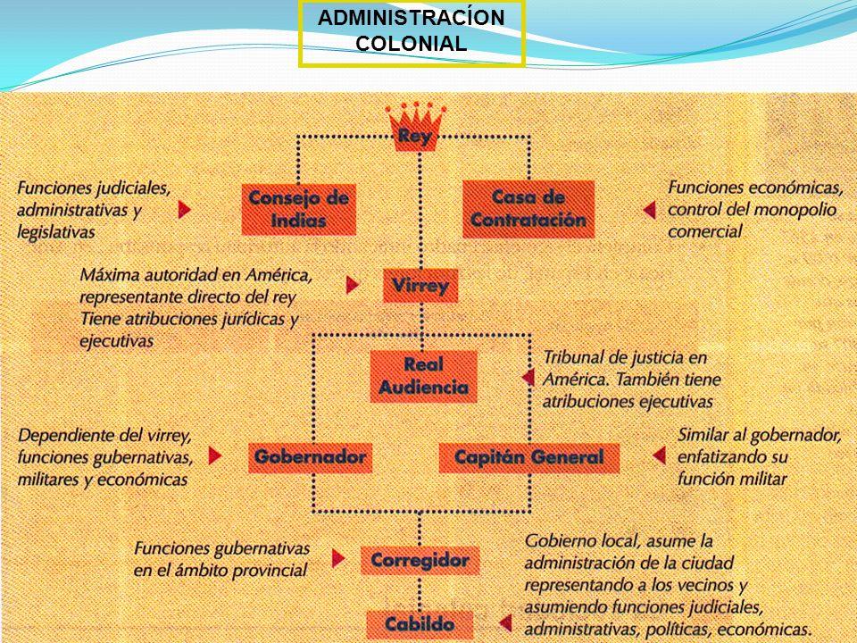 ADMINISTRACÍON COLONIAL