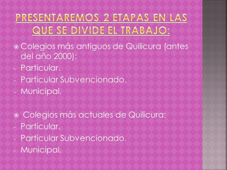 Colegios más antiguos de Quilicura (antes del año 2000): - Particular. - Particular Subvencionado. - Municipal. Colegios más actuales de Quilicura: -