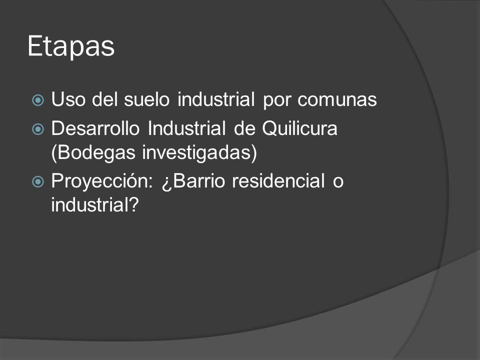 Etapas Uso del suelo industrial por comunas Desarrollo Industrial de Quilicura (Bodegas investigadas) Proyección: ¿Barrio residencial o industrial?