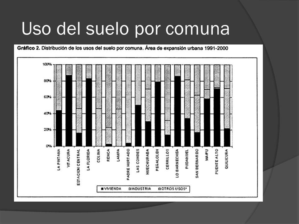 Y del total area de crecimiento, los sectores que en mayor parte lo ocupan son el residencial(40.8%) seguido del industrial (22.7%).
