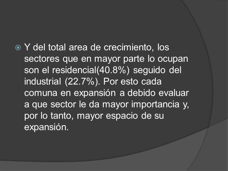 Y del total area de crecimiento, los sectores que en mayor parte lo ocupan son el residencial(40.8%) seguido del industrial (22.7%). Por esto cada com