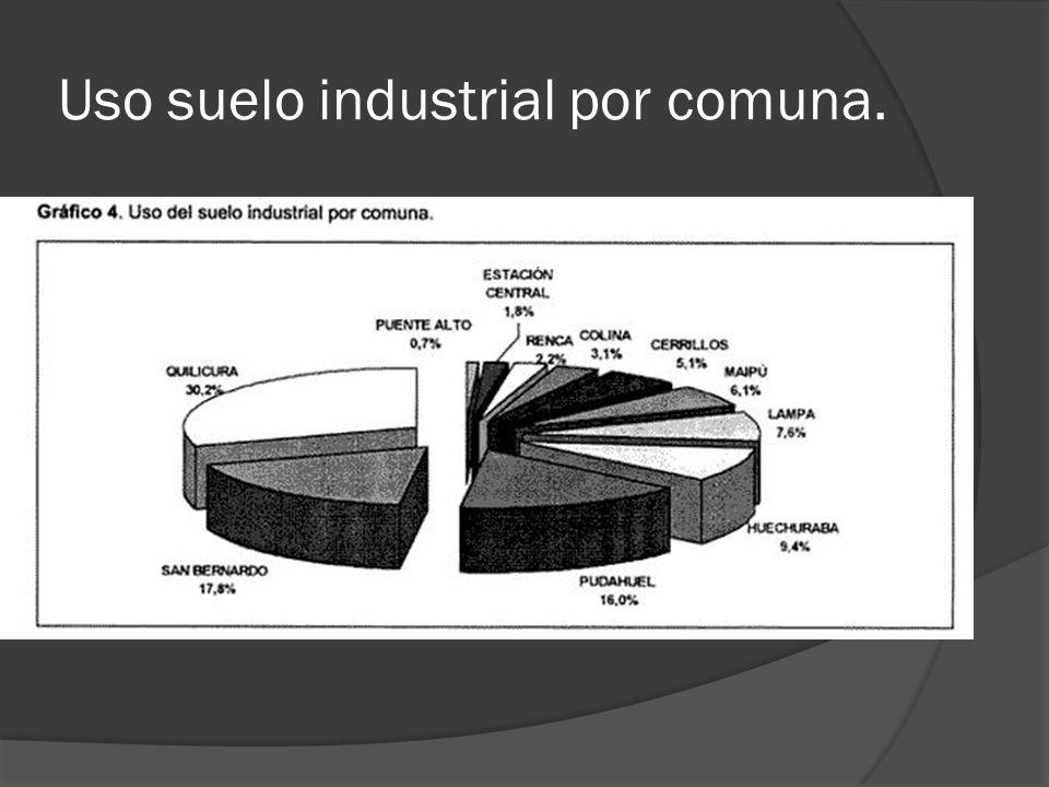 Uso suelo industrial por comuna.