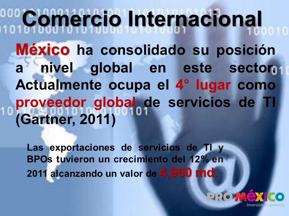 México México ha consolidado su posición a nivel global en este sector. Actualmente ocupa el 4° lugar como proveedor global de servicios de TI (Gartne