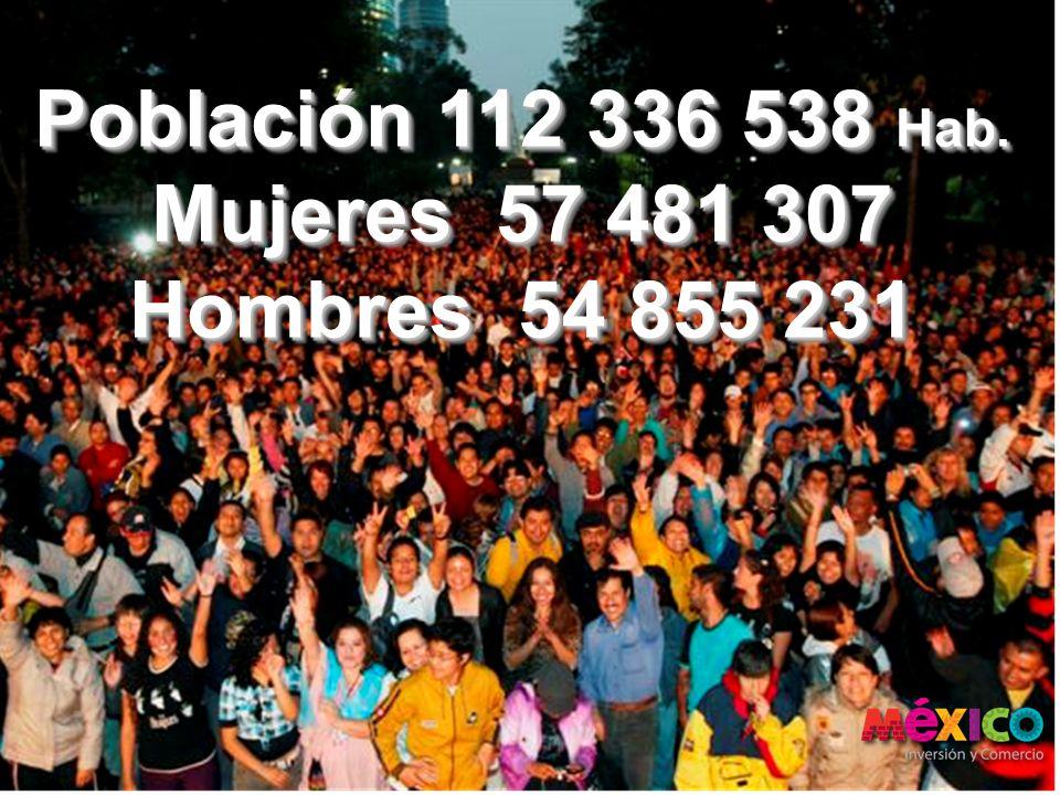 Población 112 336 538 Hab. Mujeres 57 481 307 Hombres 54 855 231 Población 112 336 538 Hab. Mujeres 57 481 307 Hombres 54 855 231