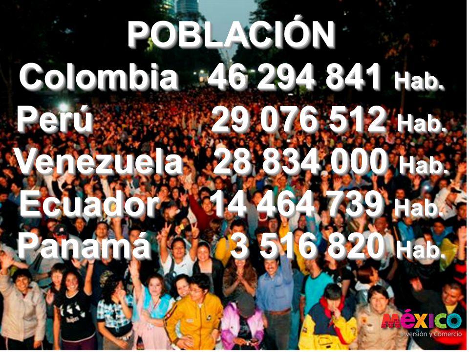 POBLACIÓN Colombia 46 294 841 Hab. Perú 29 076 512 Hab. Venezuela 28 834 000 Hab. Ecuador 14 464 739 Hab. Panamá 3 516 820 Hab. POBLACIÓN Colombia 46