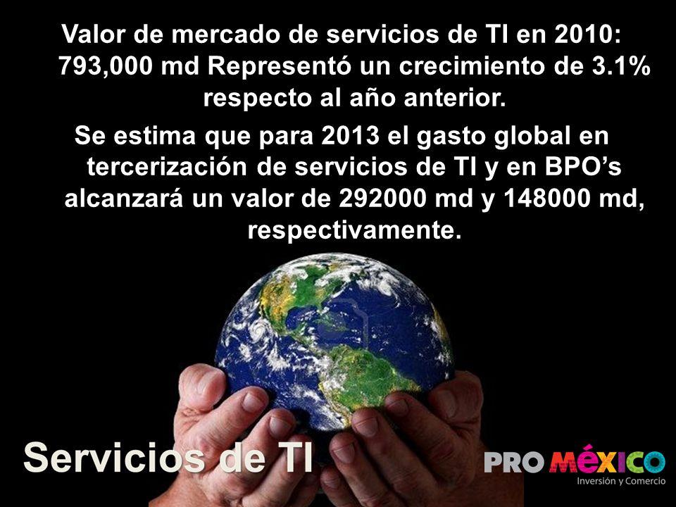Valor de mercado de servicios de TI en 2010: 793,000 md Representó un crecimiento de 3.1% respecto al año anterior. Se estima que para 2013 el gasto g