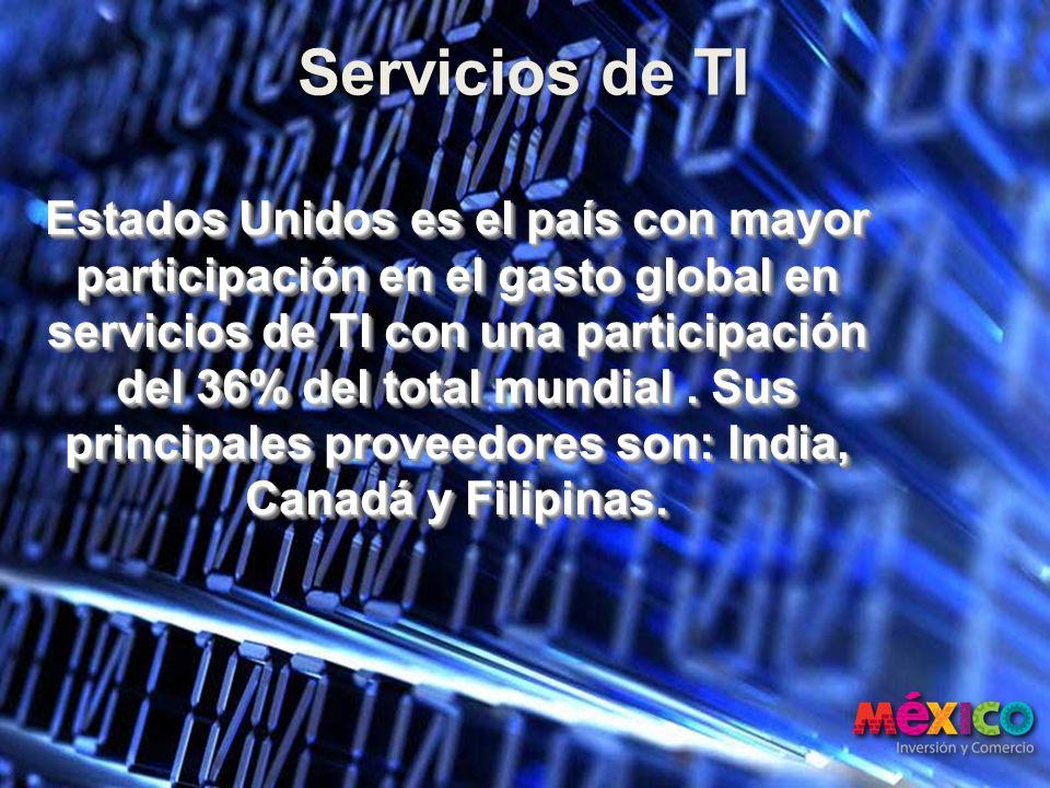 Estados Unidos es el país con mayor participación en el gasto global en servicios de TI con una participación del 36% del total mundial. Sus principal