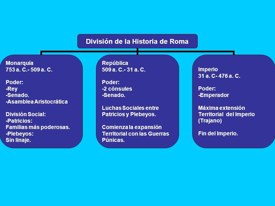 División de la Historia de Roma Monarquía 753 a. C.- 509 a. C. Poder: -Rey -Senado. -Asamblea Aristocrática División Social: -Patricios: Familias más