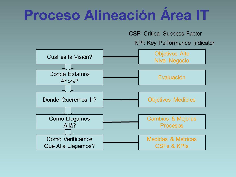 Proceso Alineación Área IT Cual es la Visión? Donde Estamos Ahora? Donde Queremos Ir? Como Llegamos Allá? Como Verificamos Que Allá Llegamos? Medidas
