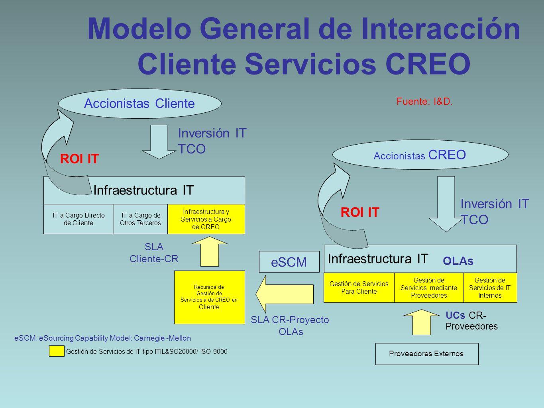 Modelo General de Interacción Cliente Servicios CREO UCs CR- Proveedores Accionistas Cliente Accionistas CREO Infraestructura IT IT a Cargo Directo de