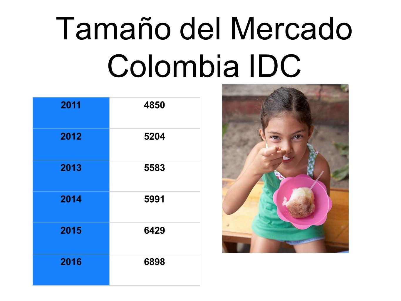 Tamaño del Mercado Colombia IDC 20114850 20125204 20135583 20145991 20156429 20166898