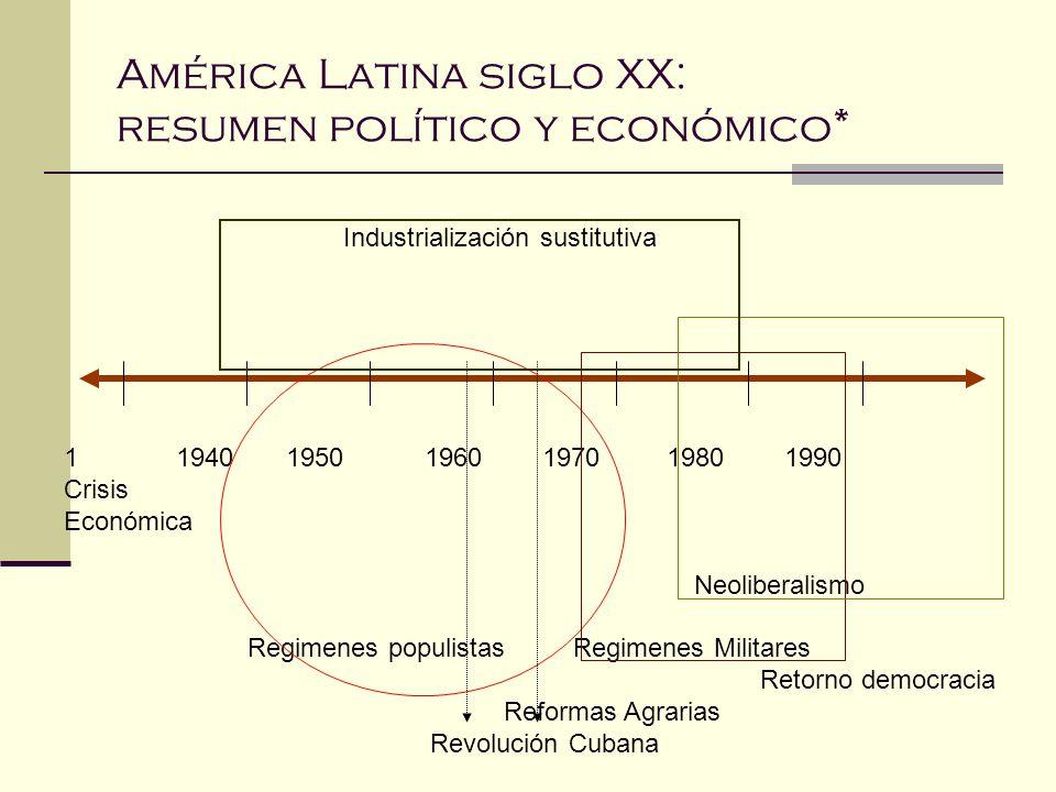 América Latina siglo XX: resumen político y económico* 1 1940 1950 1960 1970 1980 1990 Crisis Económica Neoliberalismo Regimenes populistas Regimenes