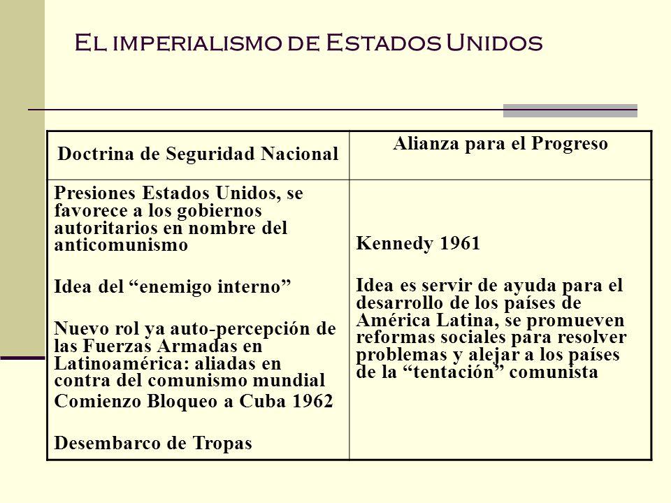 El imperialismo de Estados Unidos Doctrina de Seguridad Nacional Alianza para el Progreso Presiones Estados Unidos, se favorece a los gobiernos autori