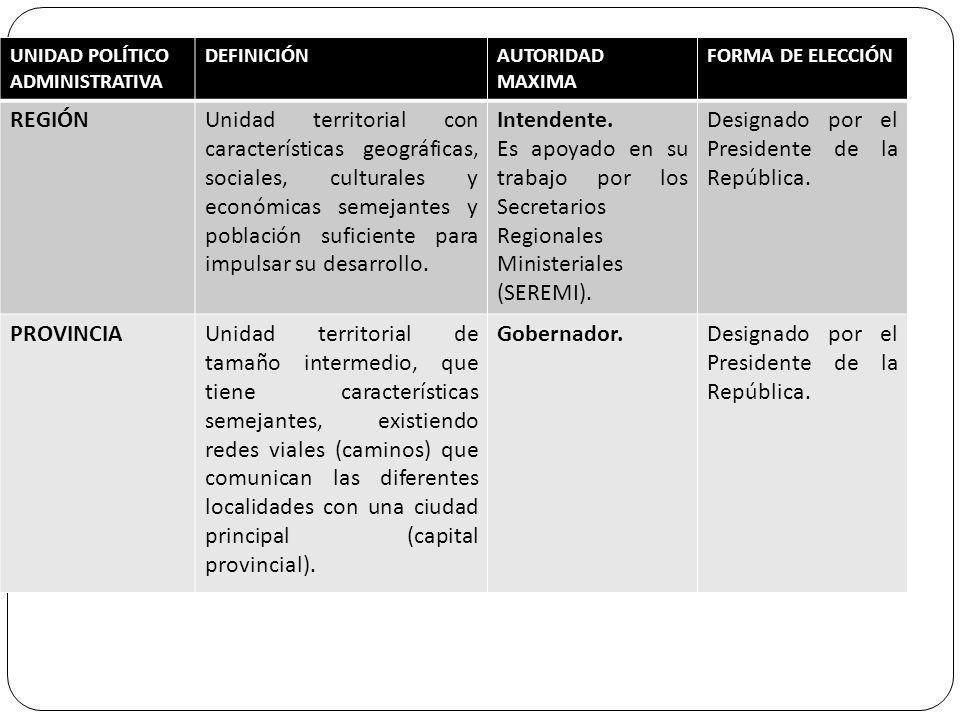 UNIDAD POLÍTICO ADMINISTRATIVA DEFINICIÓNAUTORIDAD MAXIMA FORMA DE ELECCIÓN REGIÓNUnidad territorial con características geográficas, sociales, cultur