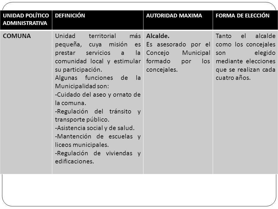 UNIDAD POLÍTICO ADMINISTRATIVA DEFINICIÓNAUTORIDAD MAXIMAFORMA DE ELECCIÓN COMUNAUnidad territorial más pequeña, cuya misión es prestar servicios a la