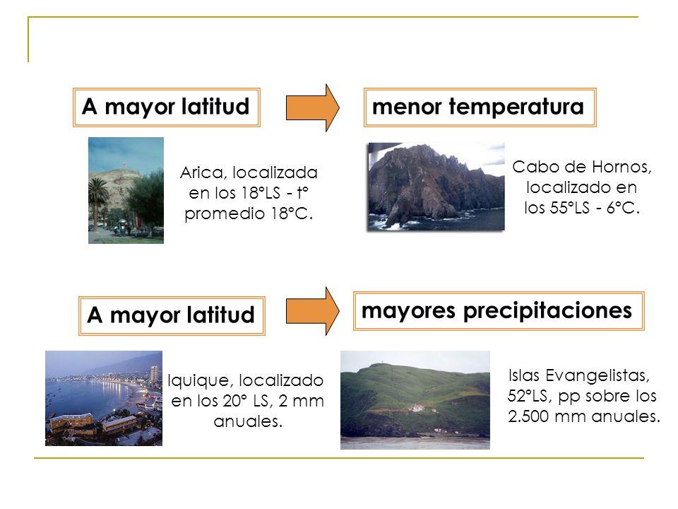 A mayor latitud menor temperatura mayores precipitaciones Arica, localizada en los 18ºLS - tº promedio 18ºC. Cabo de Hornos, localizado en los 55ºLS -