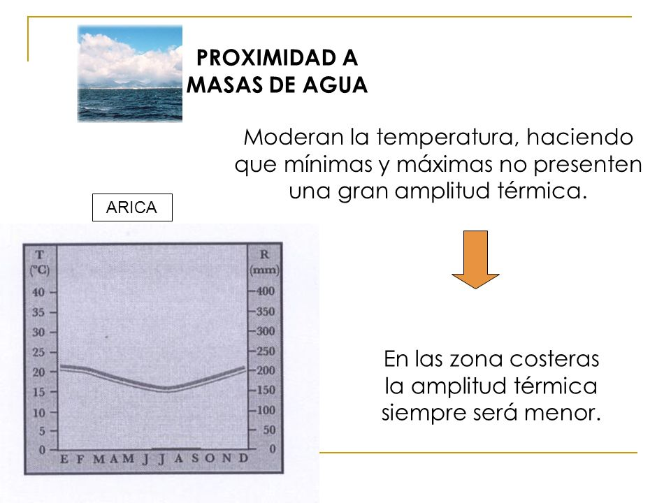 Moderan la temperatura, haciendo que mínimas y máximas no presenten una gran amplitud térmica. En las zona costeras la amplitud térmica siempre será m
