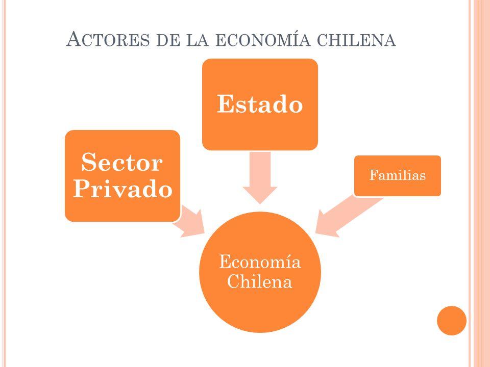 A CTORES DE LA ECONOMÍA CHILENA Economía Chilena Sector Privado Estado Familias