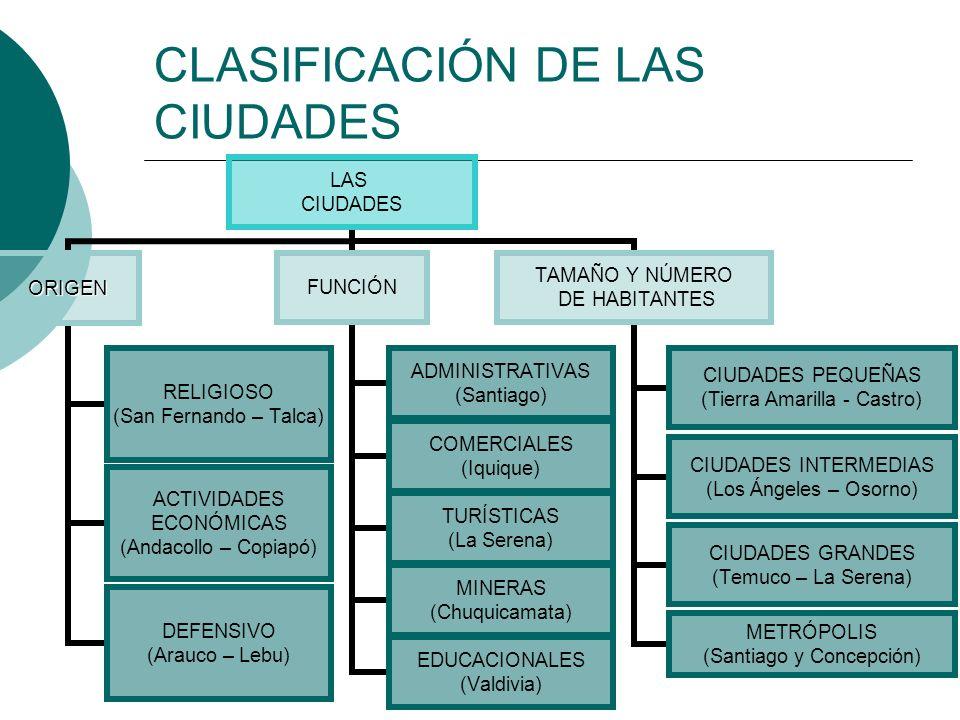 CLASIFICACIÓN DE LAS CIUDADES LAS CIUDADES ORIGEN RELIGIOSO (San Fernando – Talca) ACTIVIDADES ECONÓMICAS (Andacollo – Copiapó) DEFENSIVO (Arauco – Le