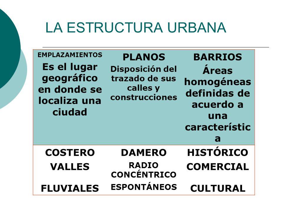 LA ESTRUCTURA URBANA EMPLAZAMIENTOS Es el lugar geográfico en donde se localiza una ciudad PLANOS Disposición del trazado de sus calles y construccion
