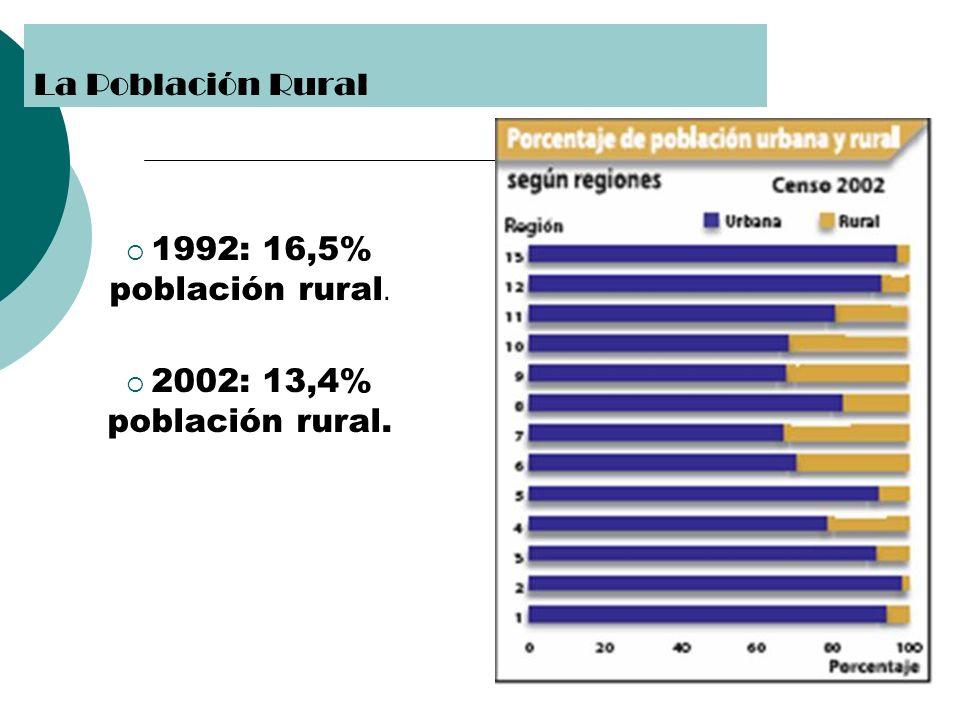 1992: 16,5% población rural. 2002: 13,4% población rural. La Población Rural