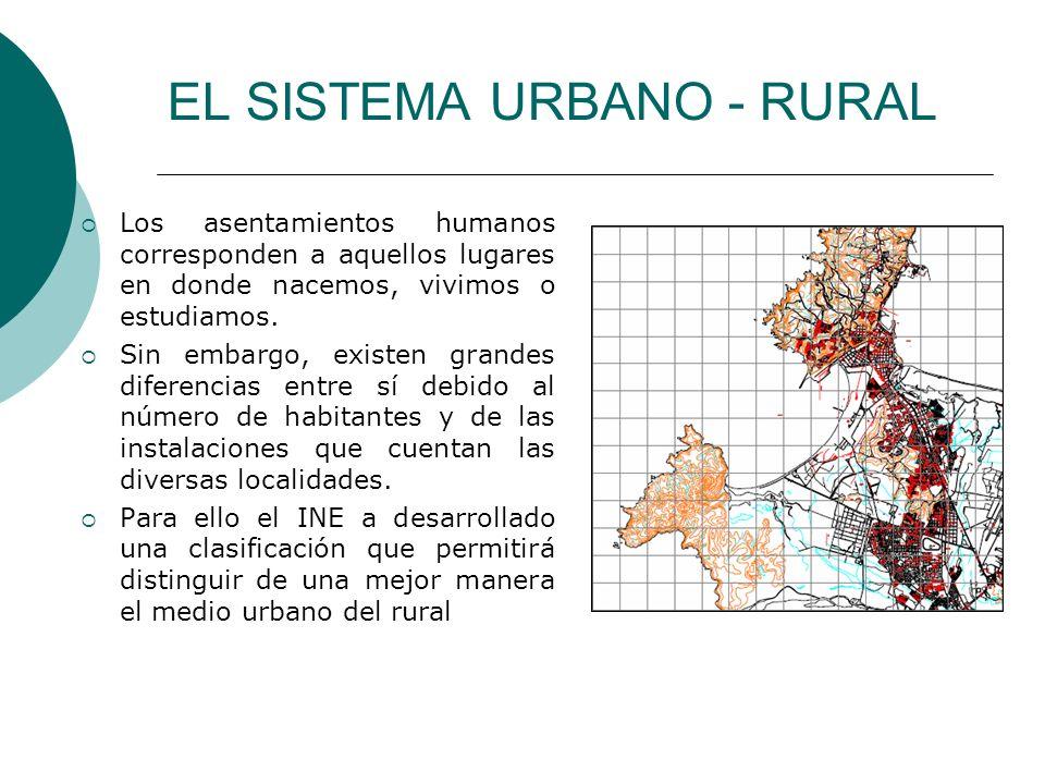 EL SISTEMA URBANO - RURAL ASENTAMIENTOS HUMANOS LOCALIDADES URBANAS CIUDADES (Más de 5000 hab.) PUEBLOS (Entre 2001 y 5000 hab.) CENTROS TURÍSTICOS (Con más de 250 viviendas) LOCALIDADES RURALES ALDEAS (Entre 300 y 1000) CASERÍOS - FUNDOS ESTANCIAS - HACIENDAS COMUNIDADES INDÍGENAS