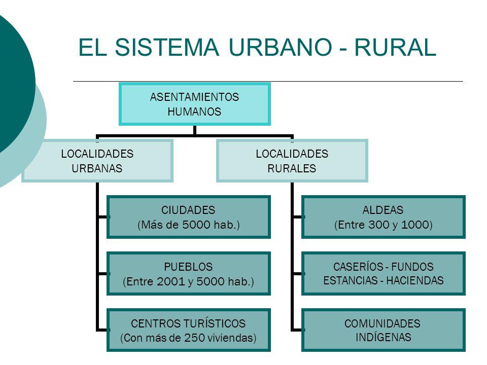 EL SISTEMA URBANO - RURAL ASENTAMIENTOS HUMANOS LOCALIDADES URBANAS CIUDADES (Más de 5000 hab.) PUEBLOS (Entre 2001 y 5000 hab.) CENTROS TURÍSTICOS (C