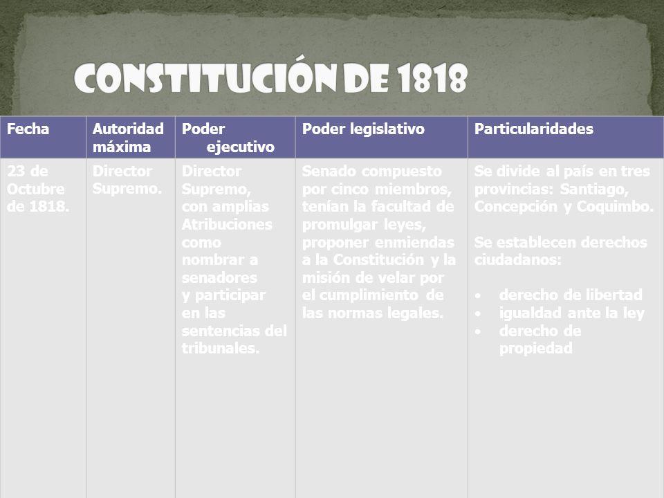 FechaAutoridad máxima Poder ejecutivo Poder legislativoParticularidades 23 de Octubre de 1818. Director Supremo. Director Supremo, con amplias Atribuc