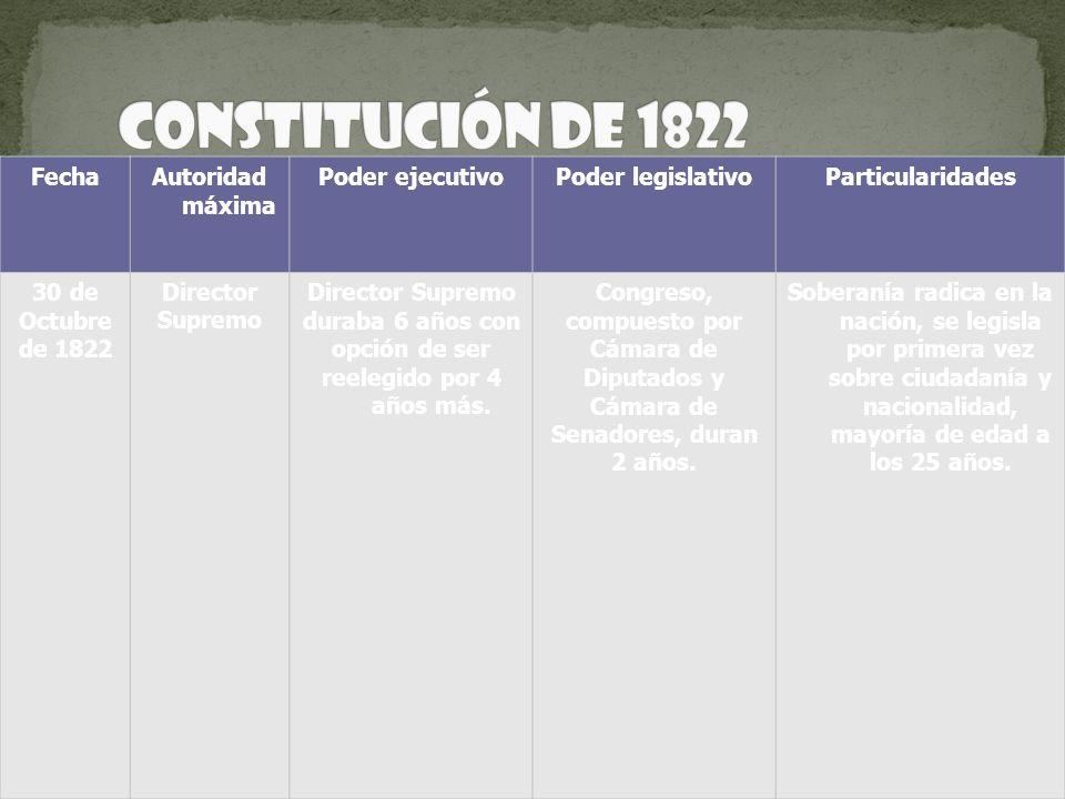 FechaAutoridad máxima Poder ejecutivoPoder legislativoParticularidades 30 de Octubre de 1822 Director Supremo Director Supremo duraba 6 años con opció