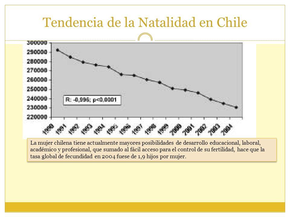 Tendencia de la Natalidad en Chile La mujer chilena tiene actualmente mayores posibilidades de desarrollo educacional, laboral, académico y profesiona