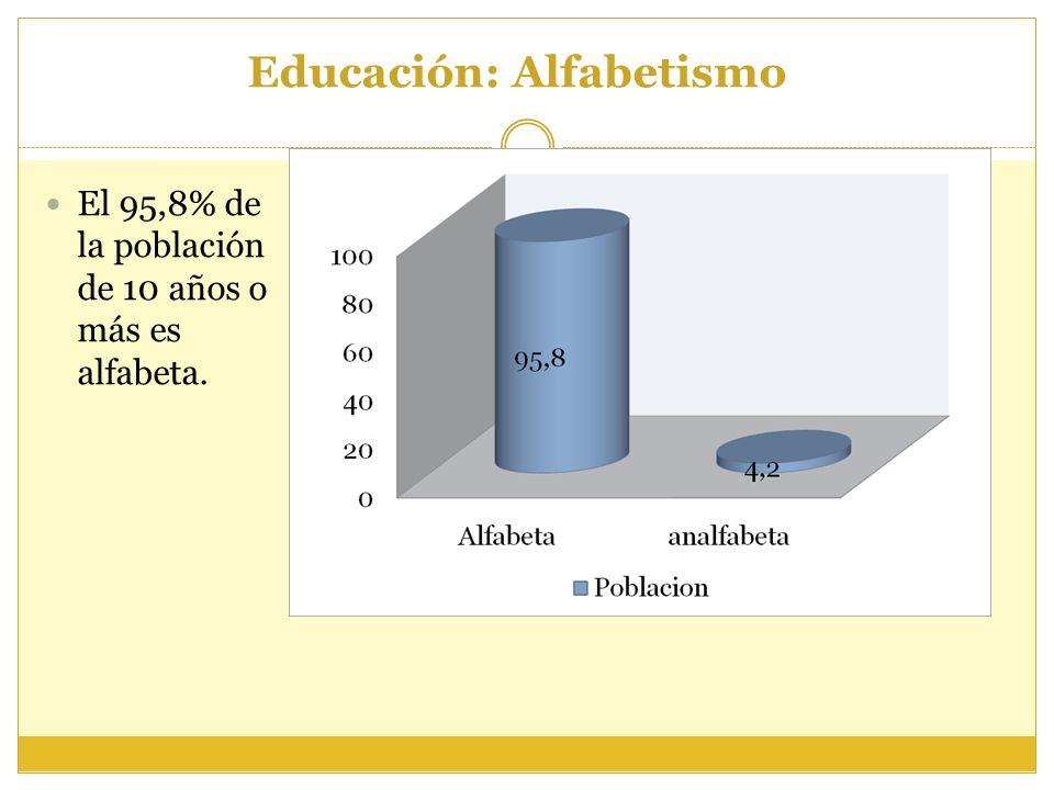 Educación: Alfabetismo El 95,8% de la población de 10 años o más es alfabeta.