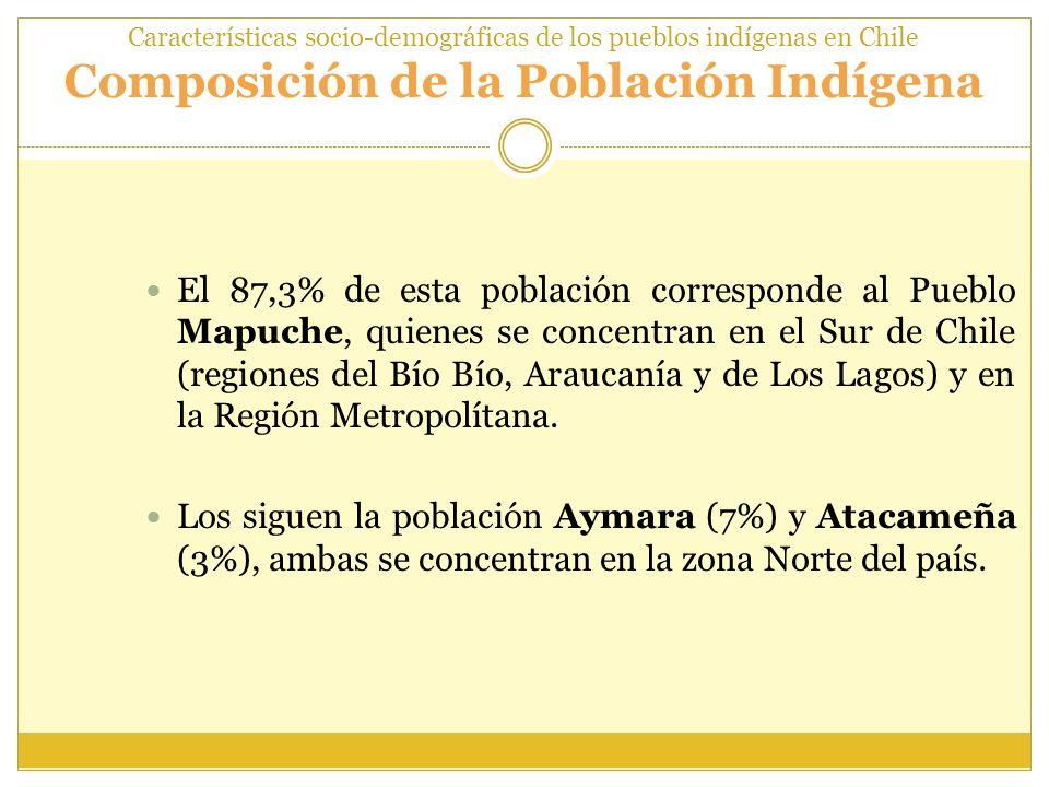 Características socio-demográficas de los pueblos indígenas en Chile Composición de la Población Indígena El 87,3% de esta población corresponde al Pu
