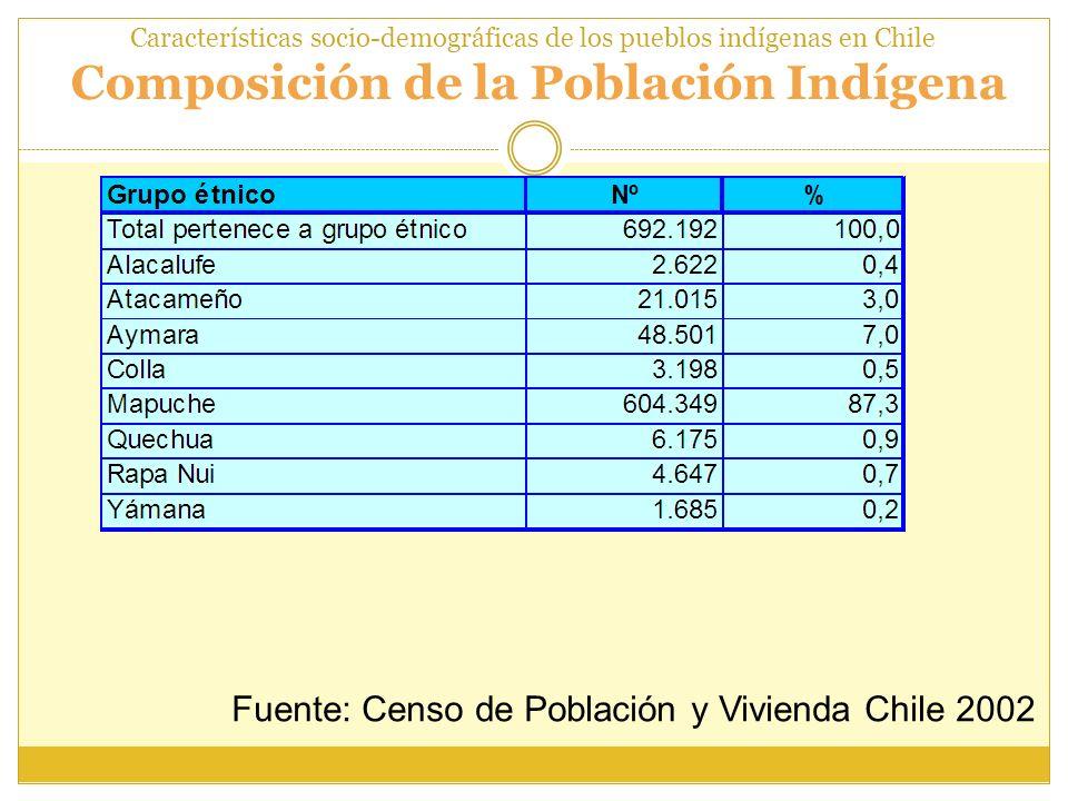 Características socio-demográficas de los pueblos indígenas en Chile Composición de la Población Indígena Fuente: Censo de Población y Vivienda Chile